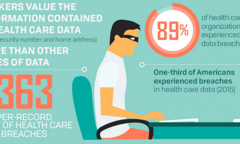 Infographic: Protecting Patient Information in the Age of Breaches
