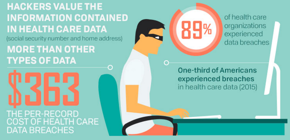 health care and protected health information