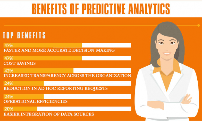 Infographic: Making Predictive Analytics a Routine Part of Patient Care in Hospitals